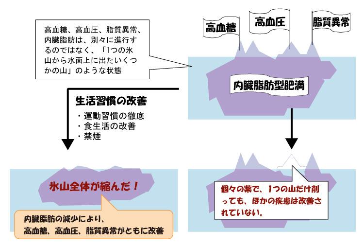 メタボリックシンドロームの概念の図