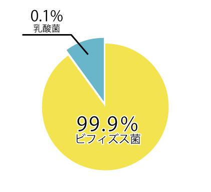 菌の違い_グラフ
